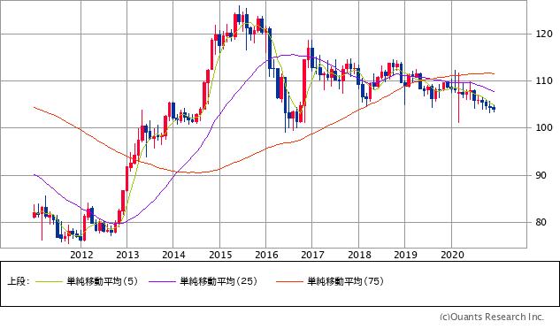 米ドル/円の過去10年の推移