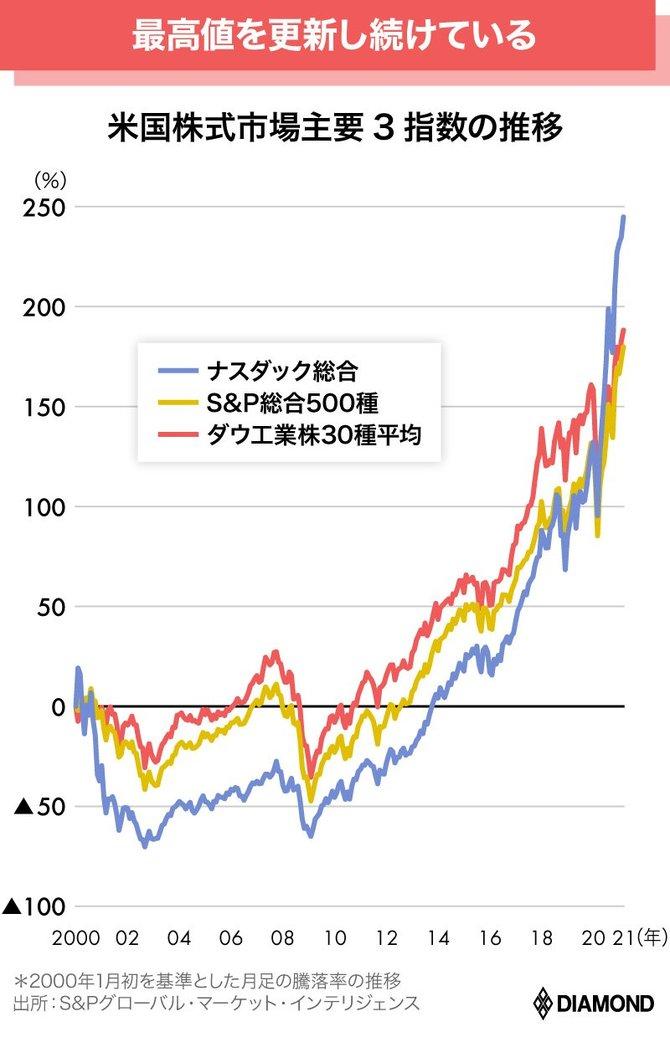 米国株式チャート