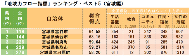 「地域力フロー指標」ランキング・ベスト5(宮城県編)