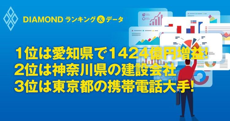 1位は愛知県で1424億円増益! 2位は神奈川県の建設会社 3位は東京都の携帯電話大手!