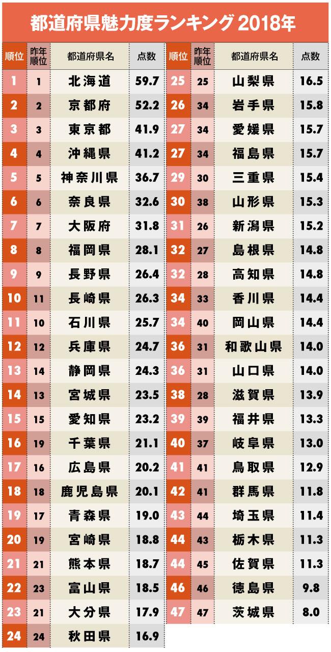 都道府県魅力度ランキング2018