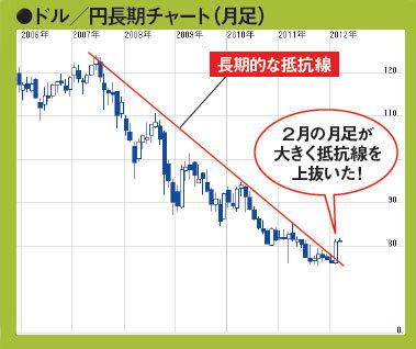 長期的な円高トレンドは終わり、今後2~3年は円安トレンドが続く!