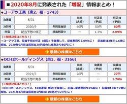 増配を発表した銘柄は「年間配当額」や「配当利回り」などを分かりやすく一覧で表示!
