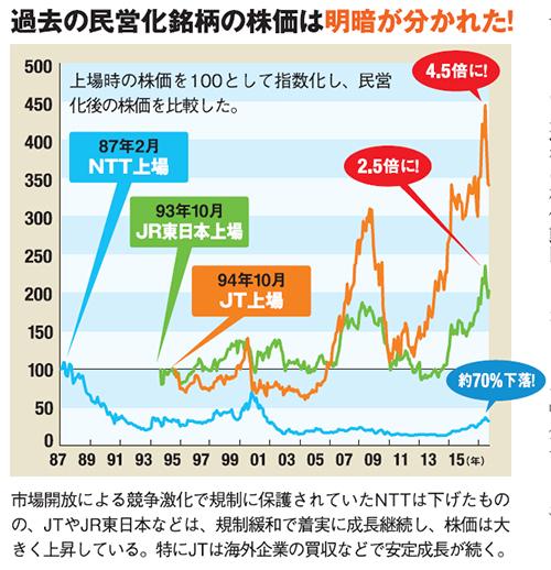 市場開放による競争激化で規制に保護されていたNTTは下げたものの、JTやJR東日本などは、規制緩和で着実に成長継続し、株価は大きく上昇している。特にJTは海外企業の買収などで安定成長が続く。