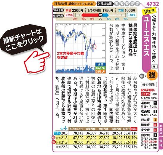 ユー・エス・エスの最新株価はこちら!
