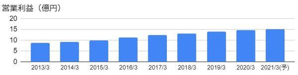 コタ(4923)の営業利益の推移