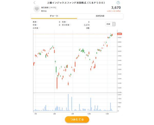 「上場インデックスファンド米国株式(S&P500)」のチャート