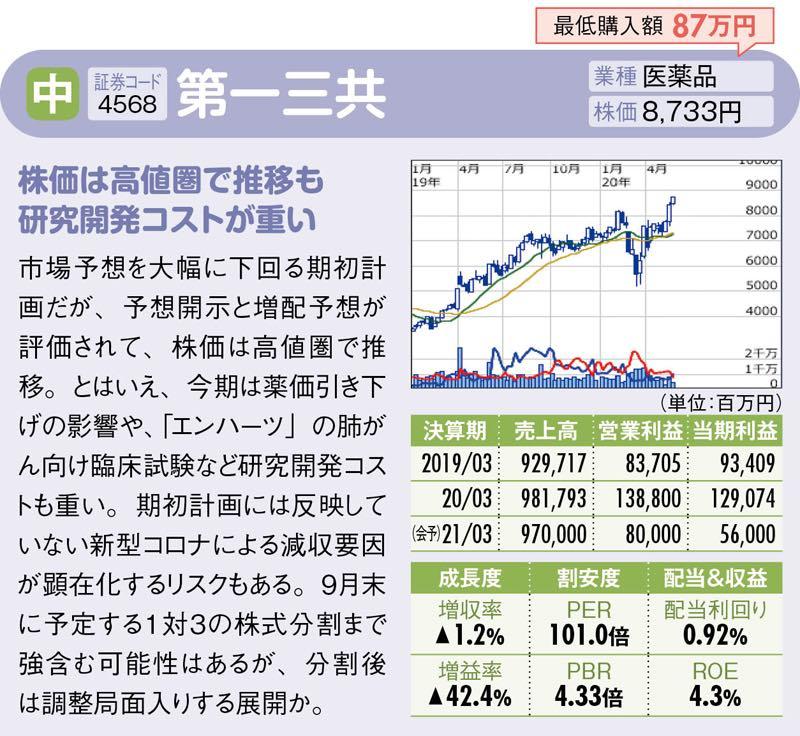 共 株価 第 一 三