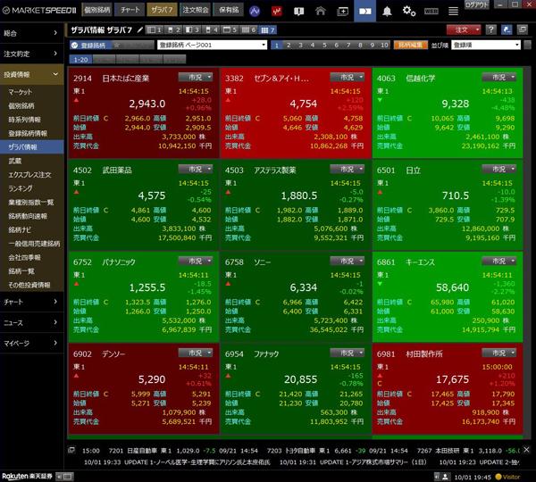 「マーケットスピードⅡ」のヒートマップ画面