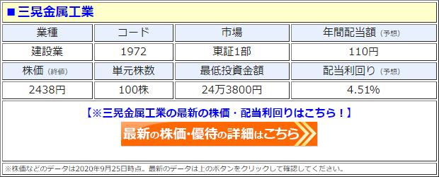 三晃金属工業(1972)の株価
