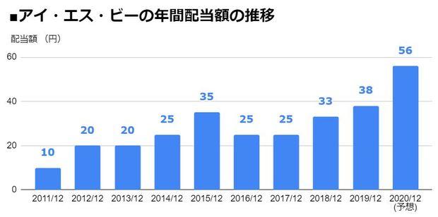 アイ・エス・ビー(9702)の年間配当額の推移