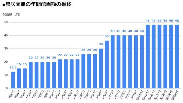 鳥居薬品(4551)の年間配当額の推移