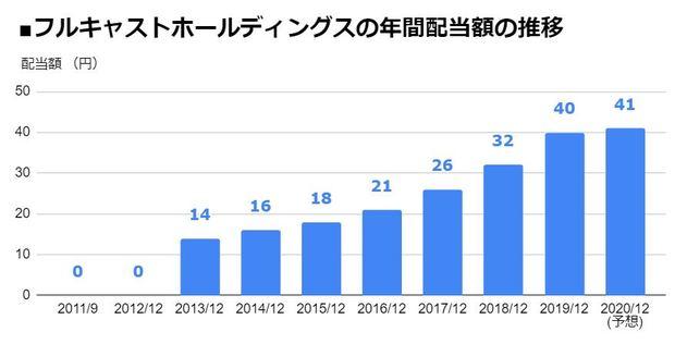 フルキャストホールディングス(4848)の年間配当額の推移