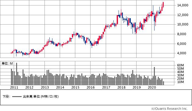 信越化学工業(4063)の株価チャート
