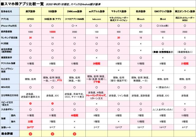 スマホ株アプリ比較一覧表