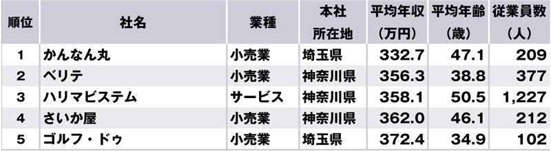 関東地方で年収の低い企業ランキング、ワースト1位は埼玉の企業