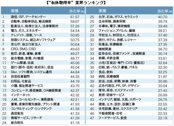 """トップ業界とワースト業界では格差3倍!?<br />""""有給取得率""""の高い業界・企業ランキング"""
