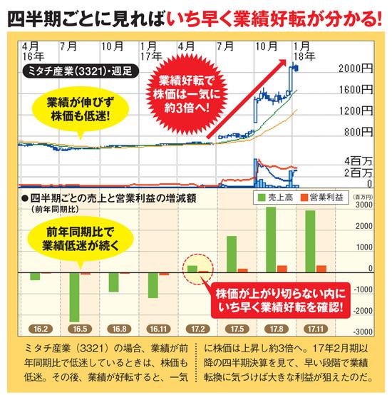 ミタチ産業は業績好転で株価3倍増!