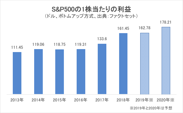 S&P500のEPS推移
