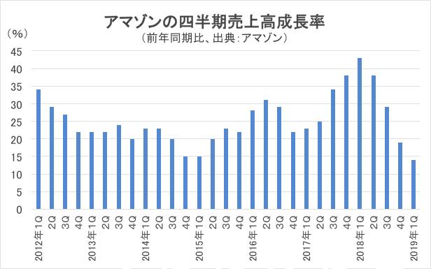 アマゾンの売上高成長率チャート