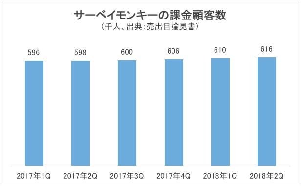 サーベイモンキーの課金顧客数グラフ