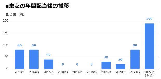東芝(6502)の年間配当額の推移