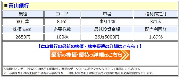 富山銀行の最新株価はこちら!