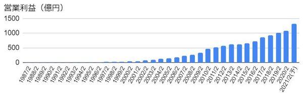 ニトリホールディングス(9843)の営業利益の推移
