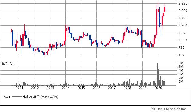 サムコ(6387)の株価チャート