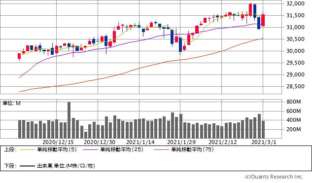 NYダウチャート/日足・3カ月