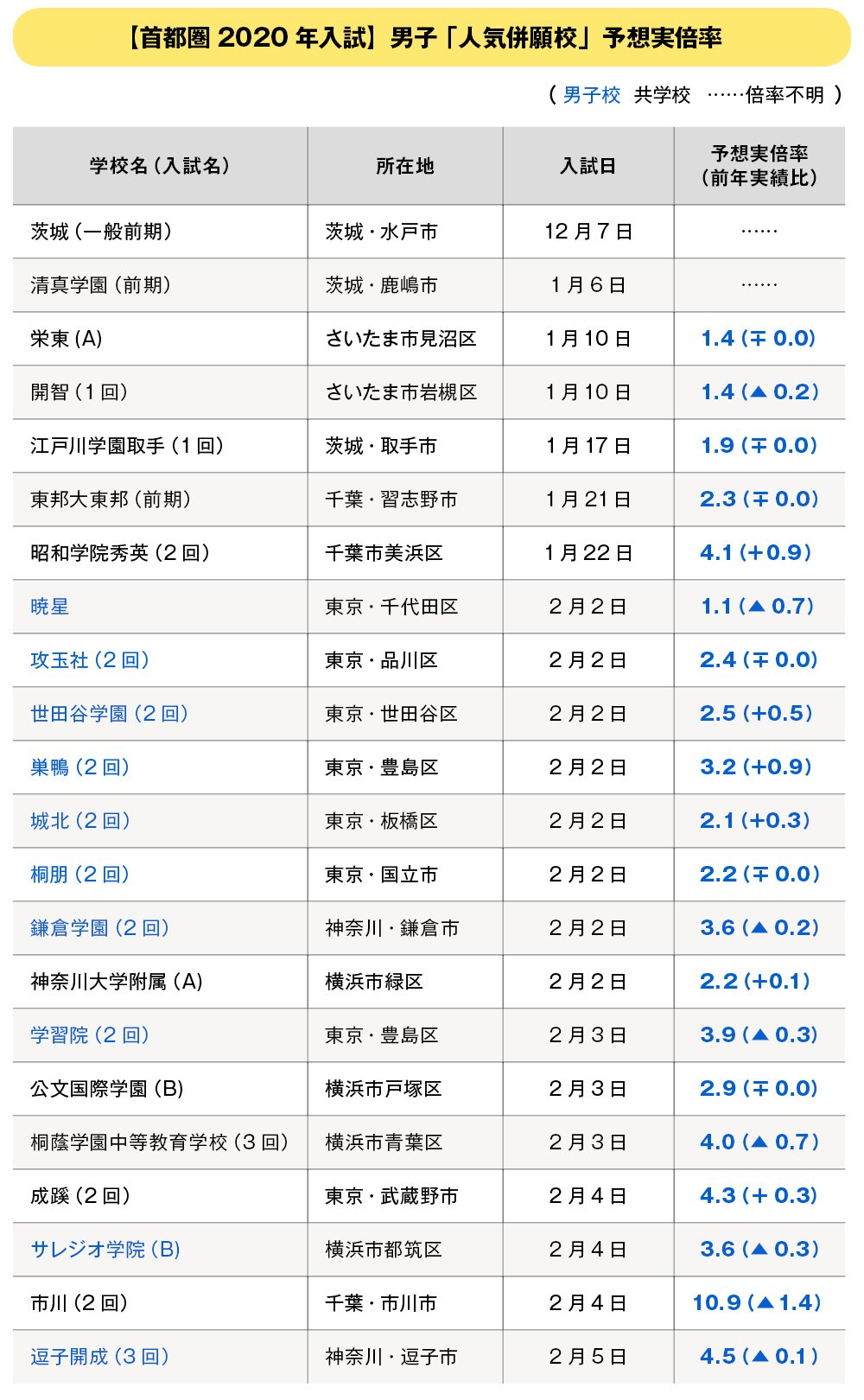 中高一貫男子「首都圏・人気併願校」予想実倍率【2020年入試版】