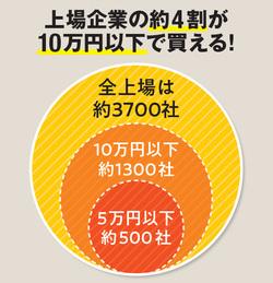 上場企業の約4割が10万円以下で買える!