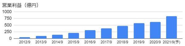 オープンハウス(3288)の営業利益の推移