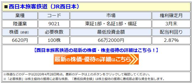 JR西日本の最新株価はこちら!