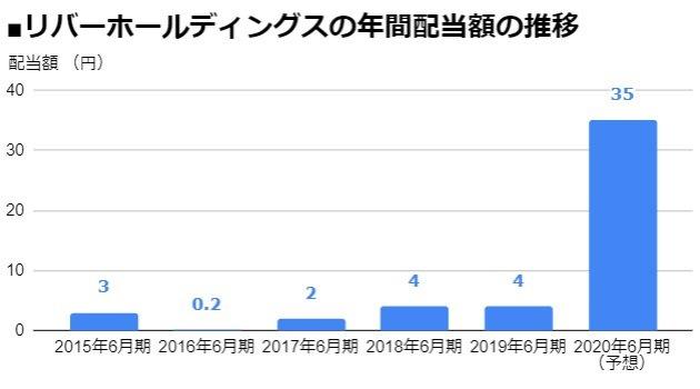 リバーホールディングス(5690)の年間配当額の推移