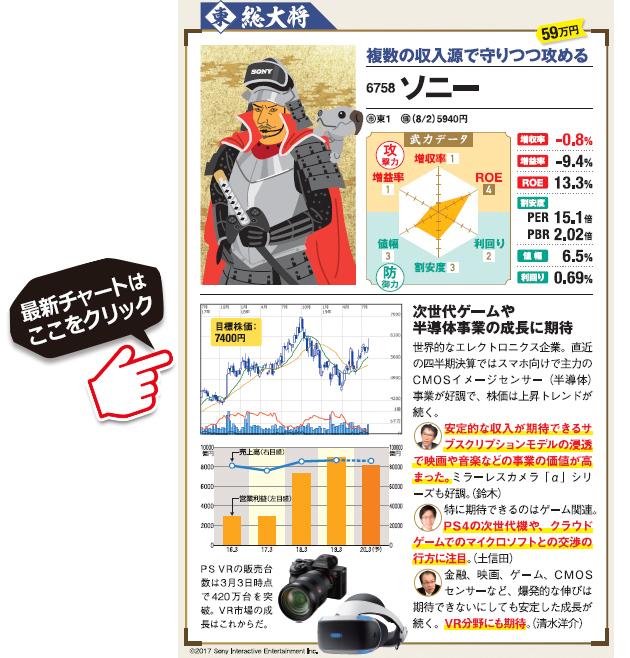 業績が好調なソニー(6758)の最新の株価はこちら!