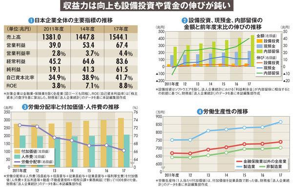 収益力は向上も設備投資や賃金の伸びが鈍い