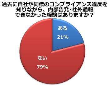 みずほ、JR北海道…なぜ放置されるのか <br />会社員の約2割「コンプラ違反を黙認したことがある」
