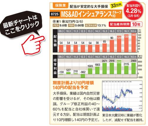 MS&ADインシュアランスの最新株価はこちら!