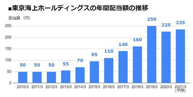 東京海上ホールディングス(8766)の年間配当額の推移