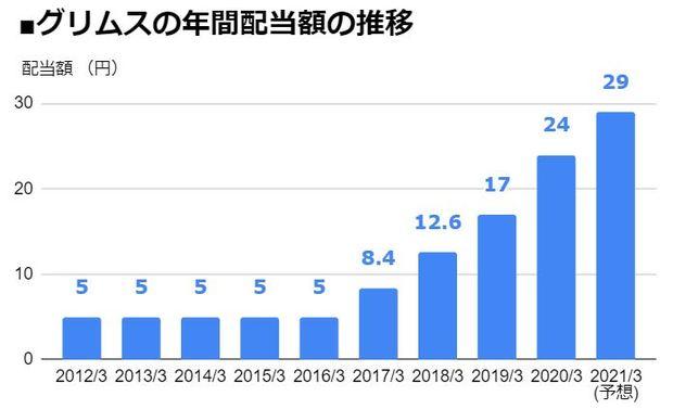 グリムス(3150)の年間配当額の推移