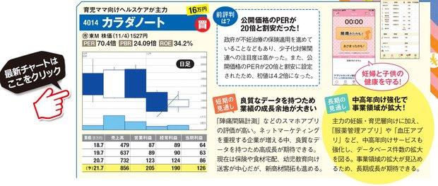 カラダノートの最新株価はこちら!