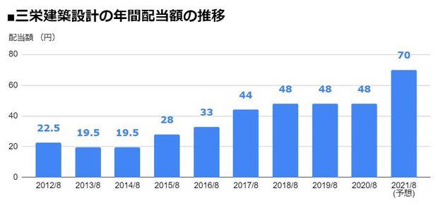 三栄建築設計(3228)の年間配当額の推移
