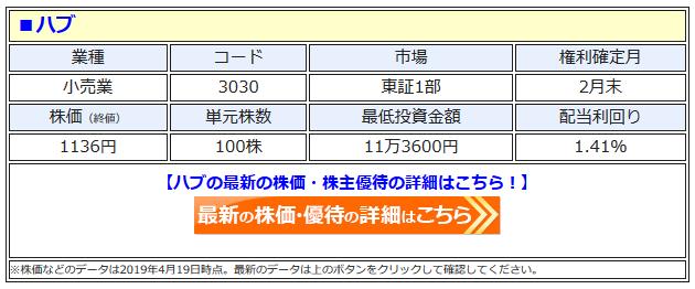 ハブ(3030)の株価