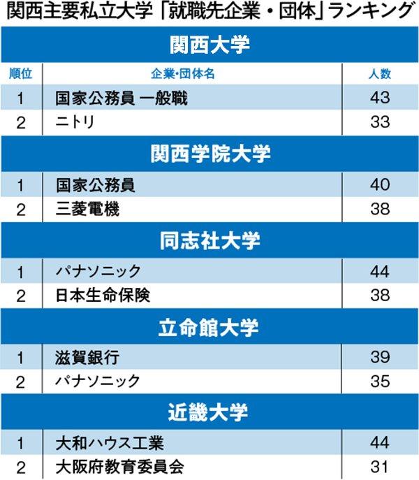 関関同立+近「就職先企業・団体」ランキング2020!関大・関学でともに1位となったのは?