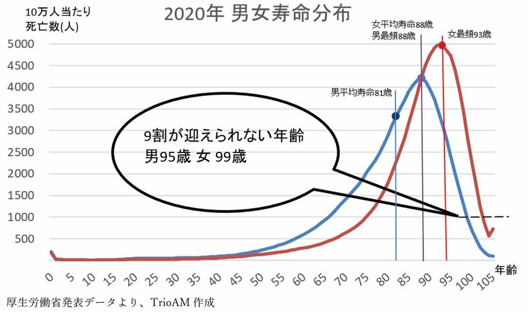 2020年男女寿命分布