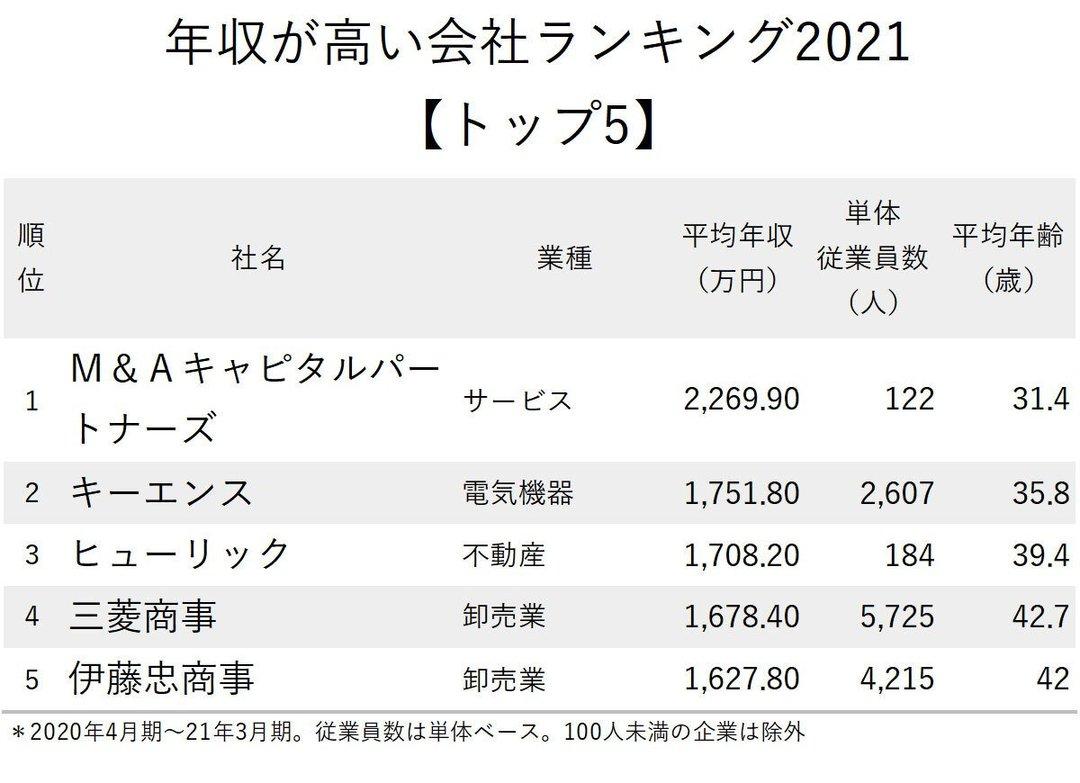 年収が高い会社_トップ5