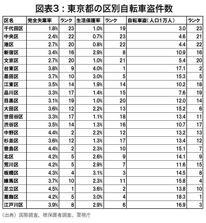 東京都の区別自転車盗件数