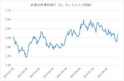 中国政府の中国株、人民元買い支え
