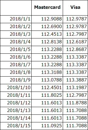 MastercardとVisaの両替レートの表